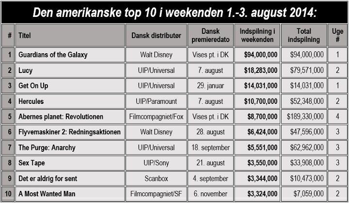 DB- TOP 10 USA 1. AUGUST (720x420)
