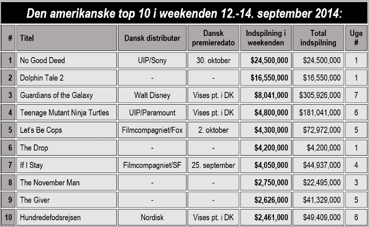 DB - TOP 10 USA 12. september (720x442)