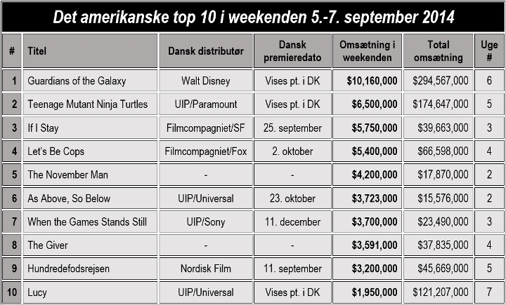 DB - USA TOP 10 (720x435)