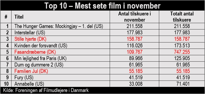 DB - NOV - TOP 10 (720x329)